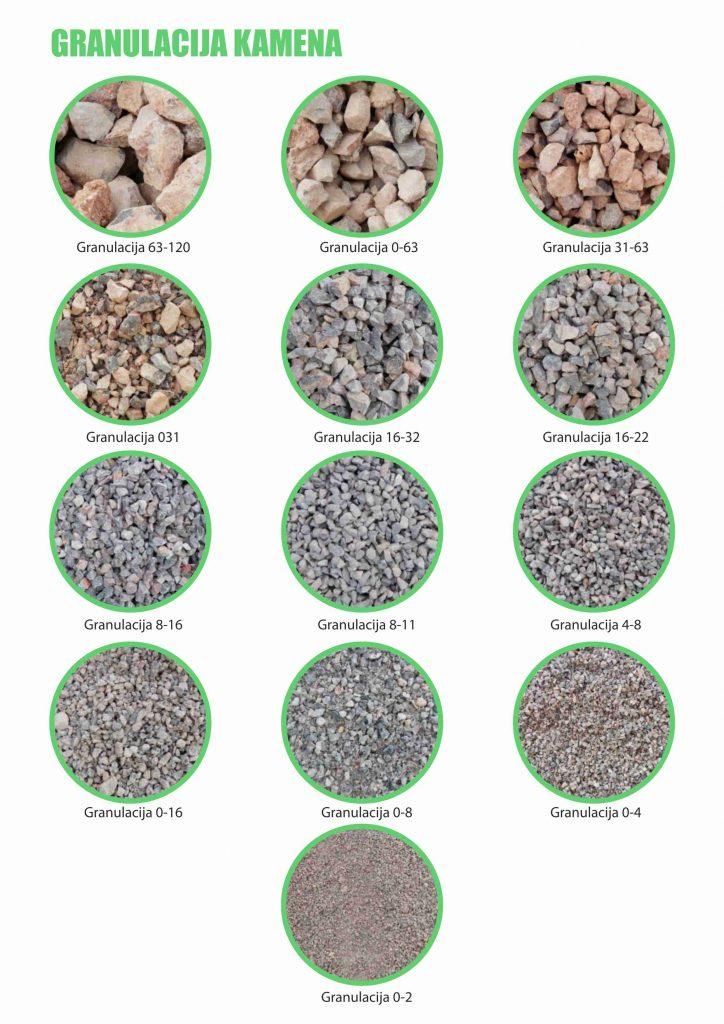 Granulacija kamena